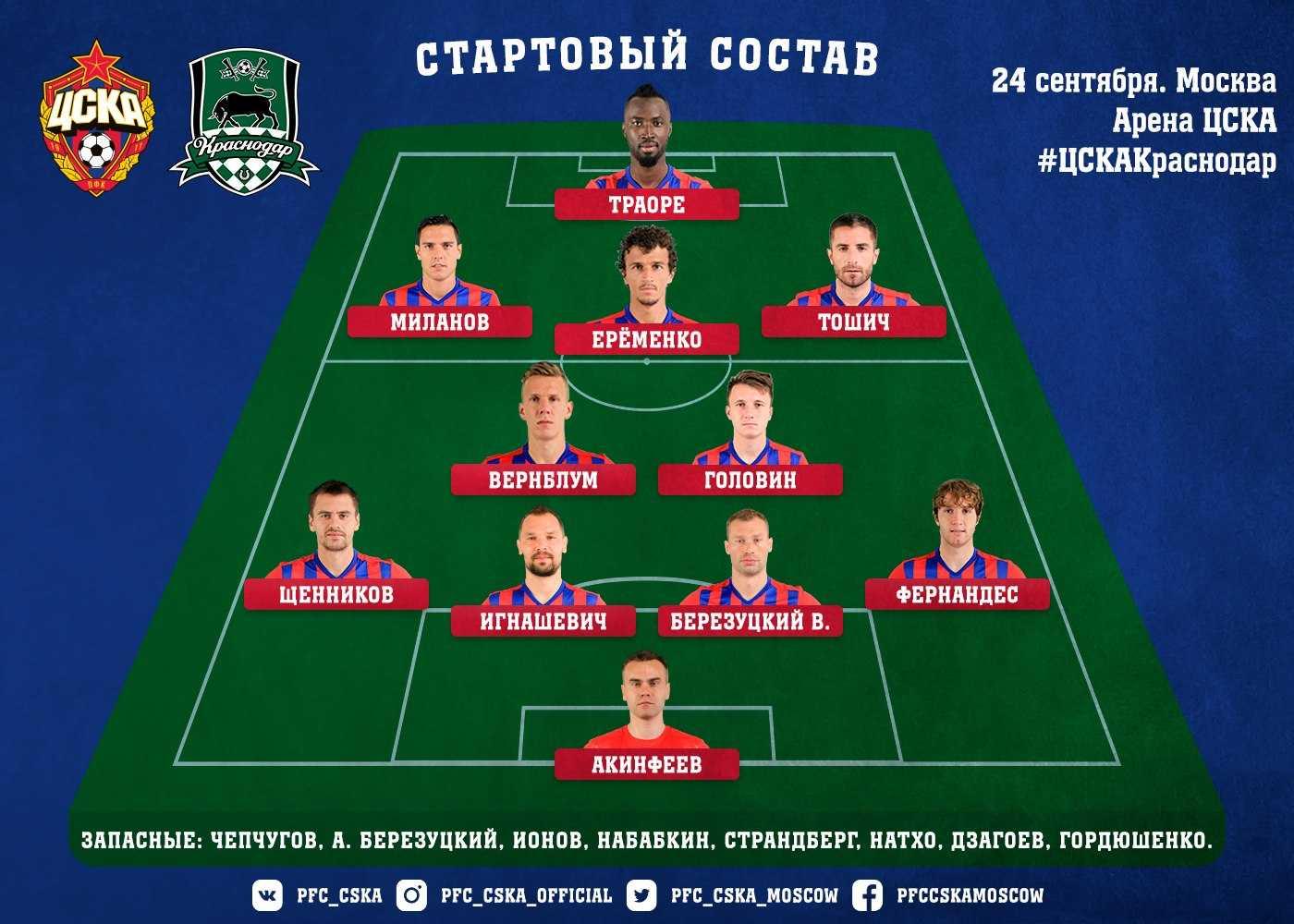 Состав ЦСКА на Краснодар