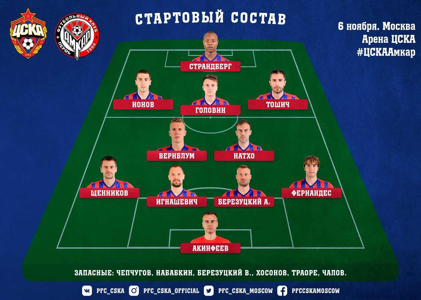 Состав ЦСКА на Амкар