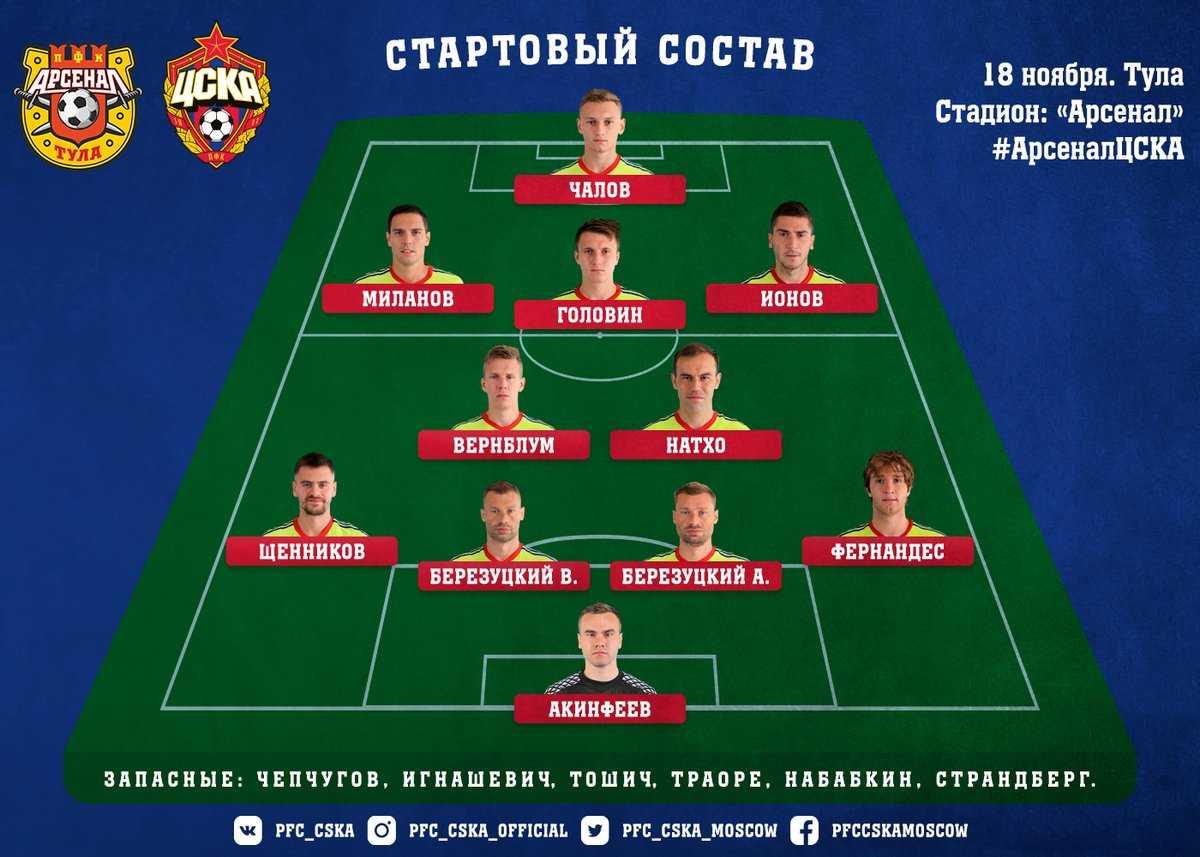 Арсенал - ПФК ЦСКА - состав