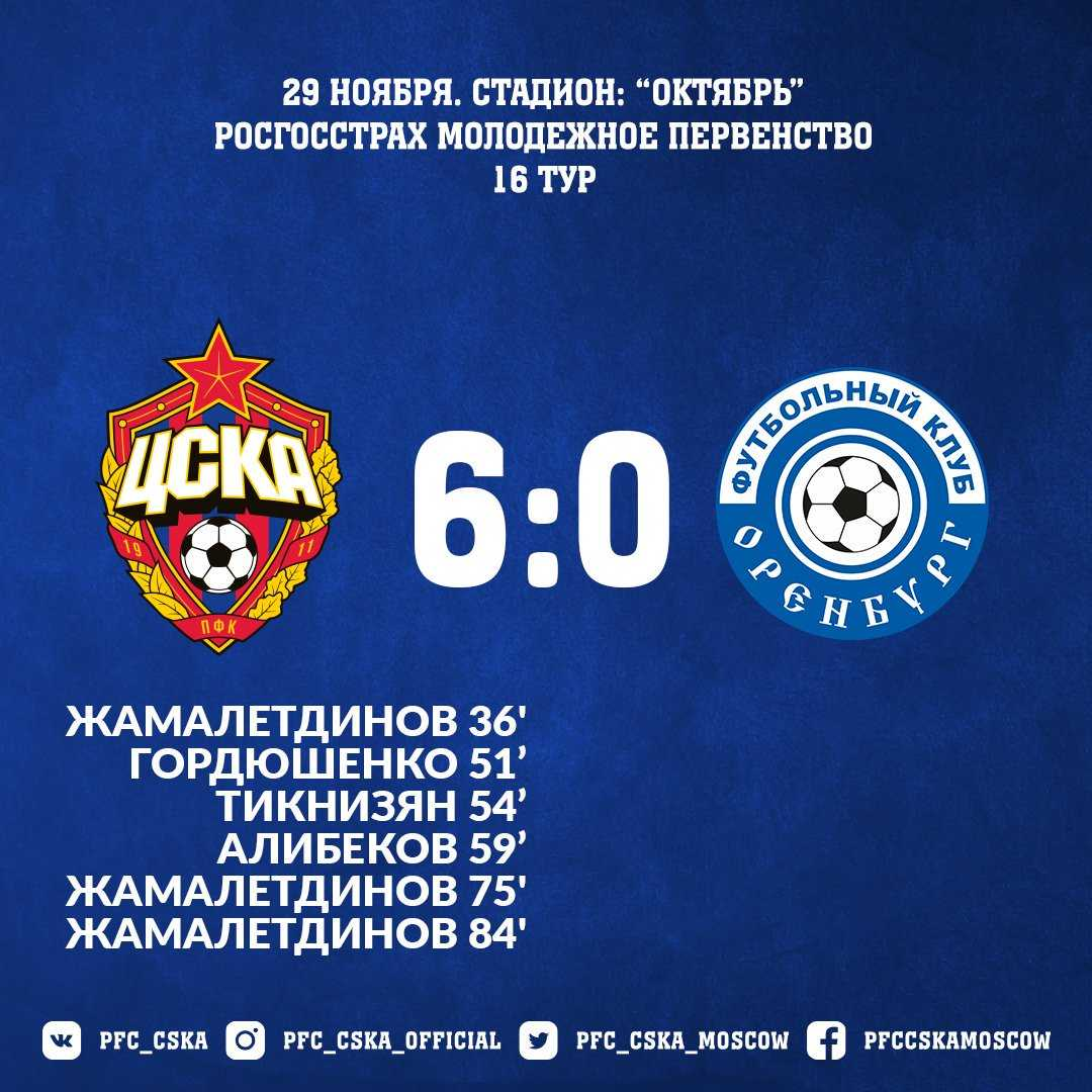 ЦСКА - Оренбург - 6:0