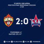 Победили СКАшников с Хабаровска 2-0