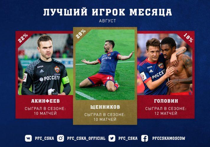 DJDeKYNXcAAnoVW 712x500 - Георгий Щенников признан лучшим игроком августа