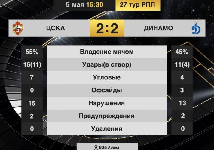 статистика матча ЦСКА - Динамо